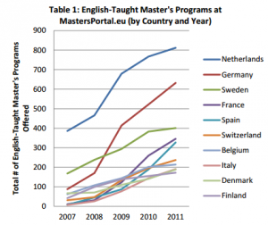 English taught degrees graphic by country